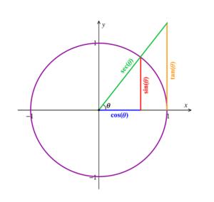 On Teaching Trigonometry: Introduction
