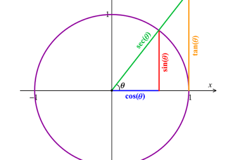 On Teaching Trigonometry: Introduction