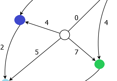 directed graph math