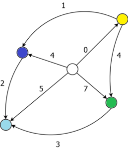 Strictly Monotone Weight Functions on Directed Graphs