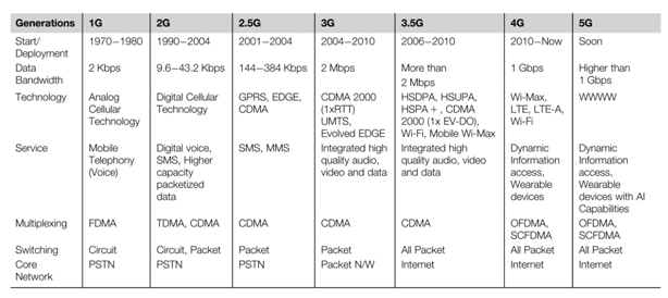 Telecommunication Networks - 5G