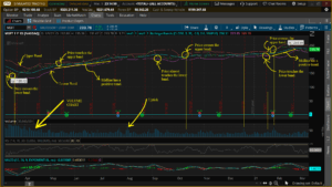 Volume - Stock Trading