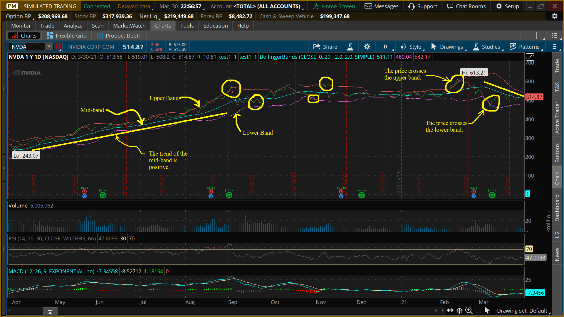 bollinger bands - nvidia stocks