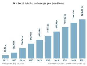 malware detected per year